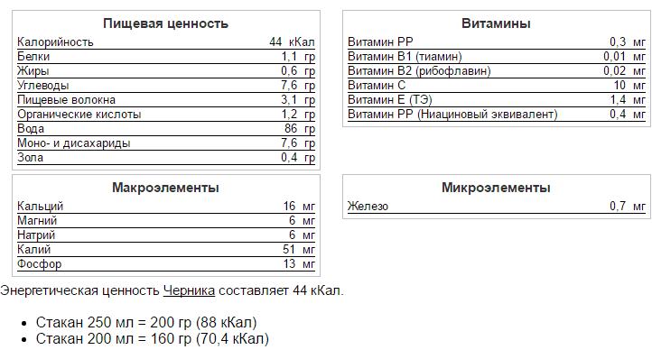 sostav-gerniki