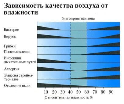 Таблица качества воздуха