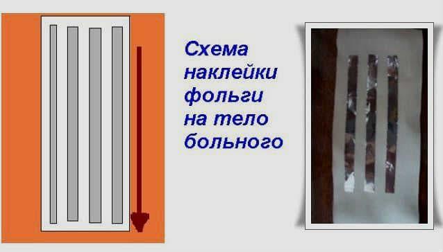 Схема наклейки фольги